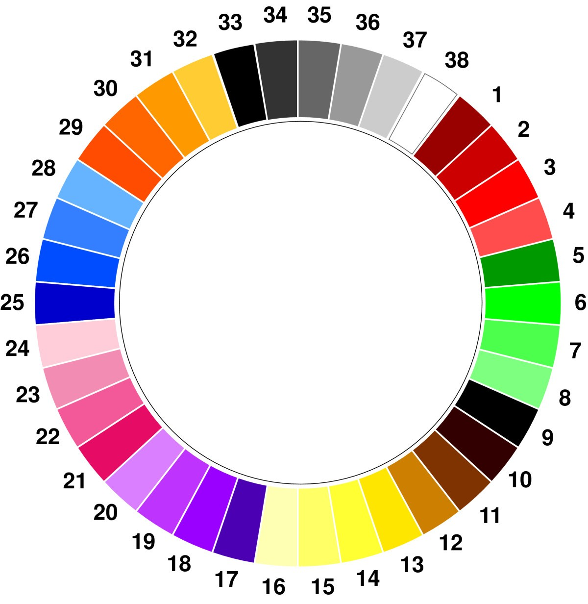 The Manchester Color Wheel Development Of A Novel Way Of