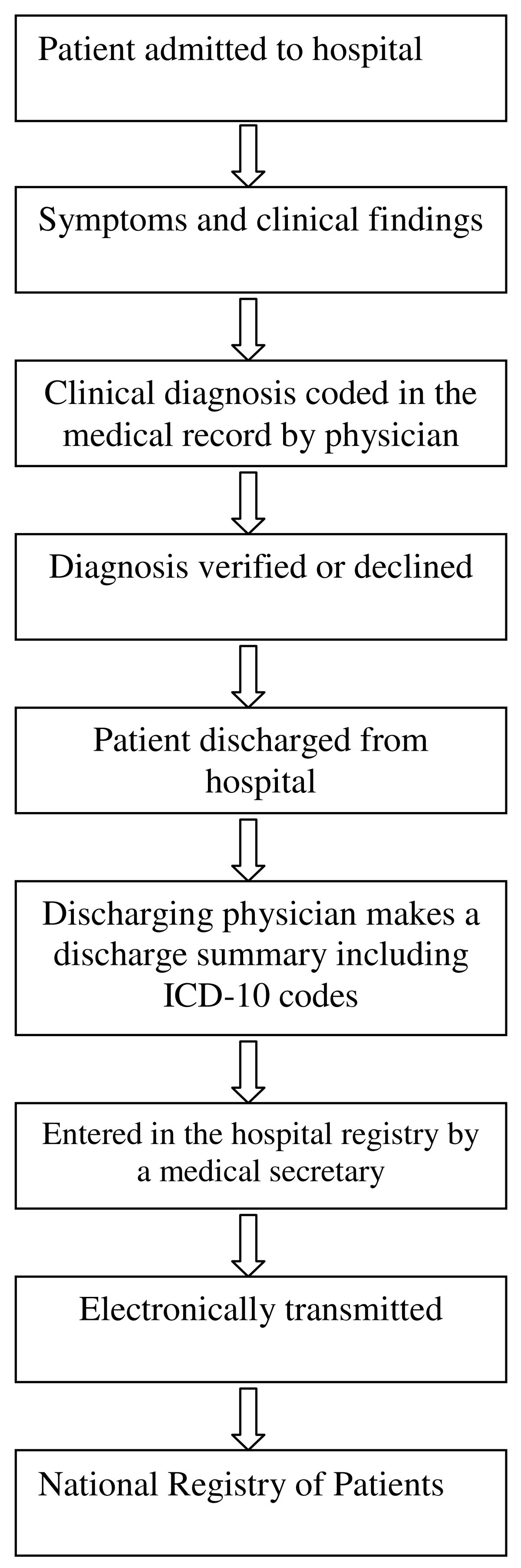 The Predictive Value Of Icd 10 Diagnostic Coding Used To Assess