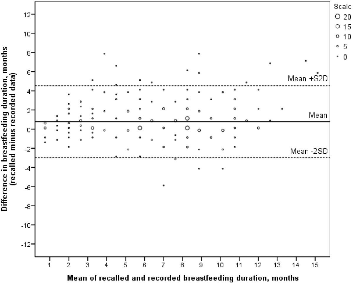 bfad22ab0f7d2 Maternal recall of breastfeeding duration twenty years after ...
