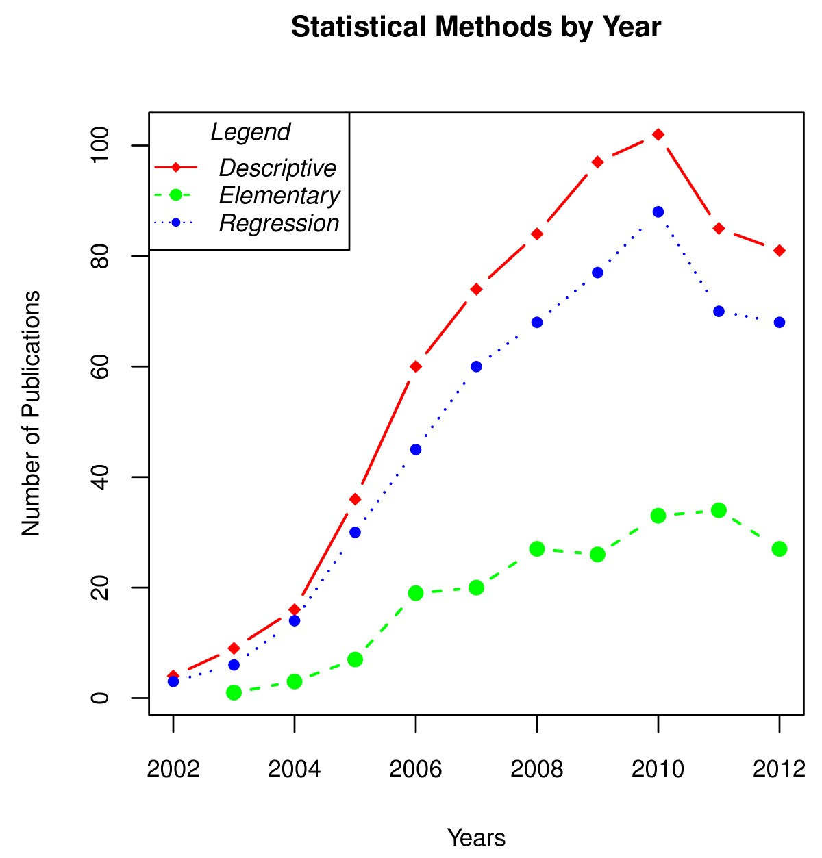 An Overview Of The Statistical Methods Reported By Studies Using This Diagram Is To Be Used In Conjunction With Spreadsheet Figure 2