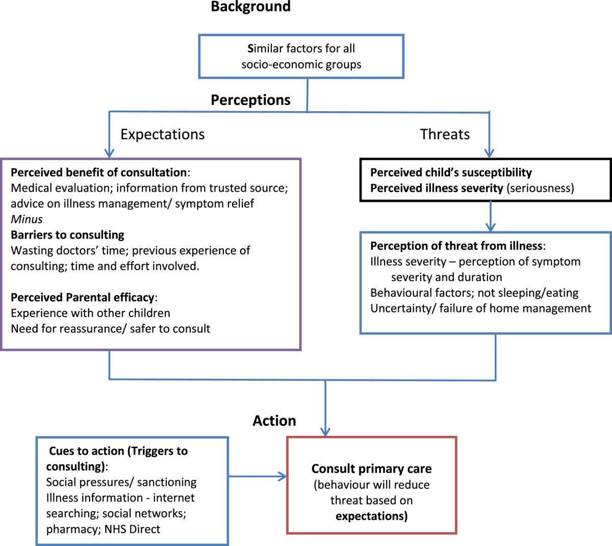 Figure 1 Parents Information Needs Self Efficacy And Influences On Consulting For Childhood Respiratory Tract Infections A Qualitative Study Springerlink