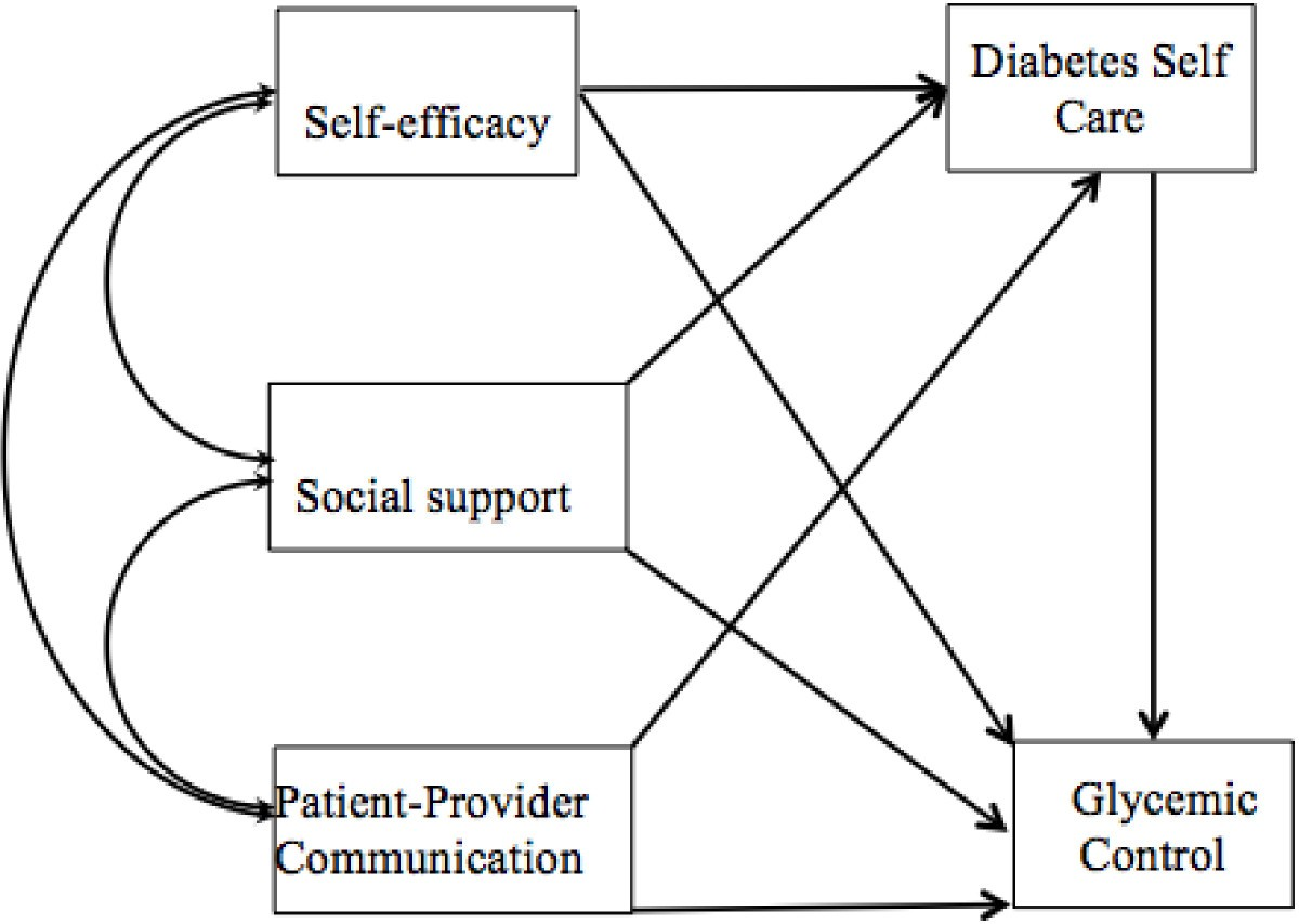 Social assistance: a selection of articles