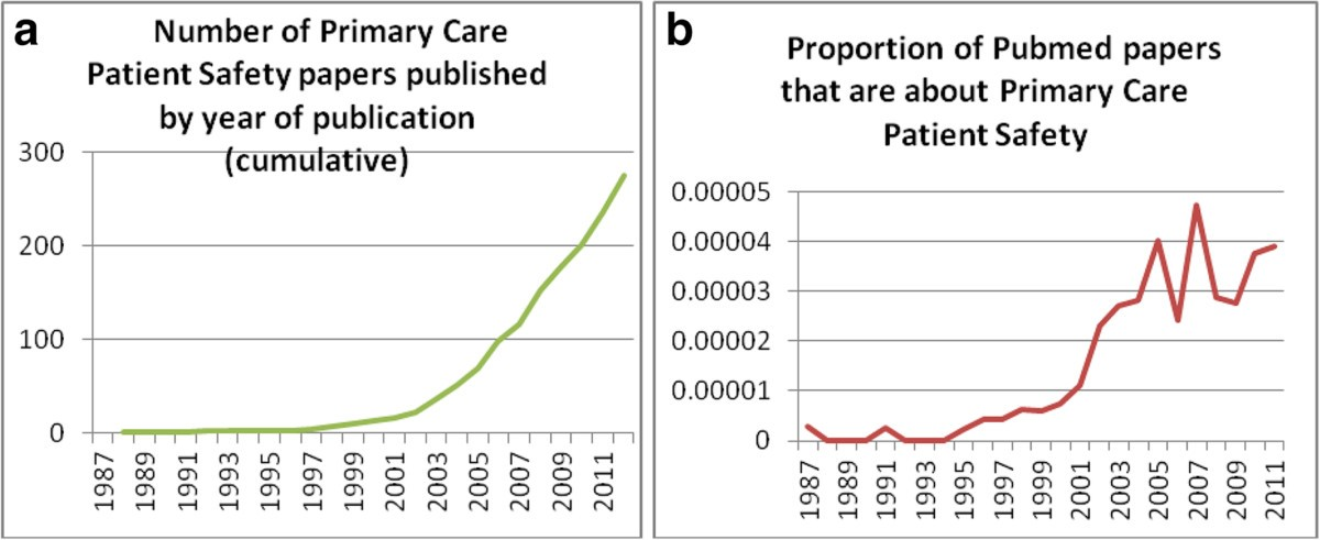 tools for primary care patient safety a narrative review bmc