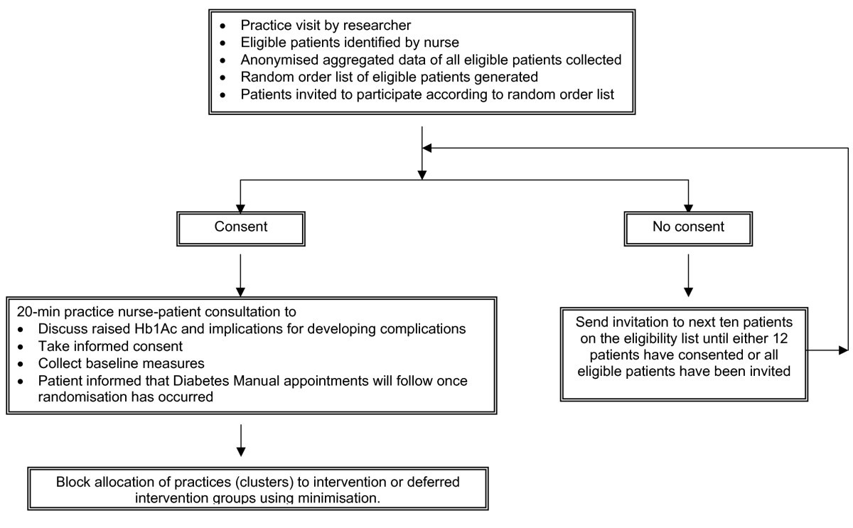 the diabetes manual trial protocol a cluster randomized controlled