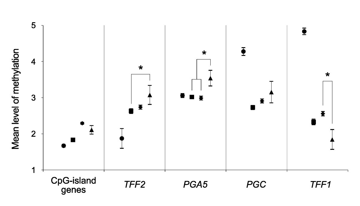 The overmethylated genes in Helicobacter pylori-infected gastric