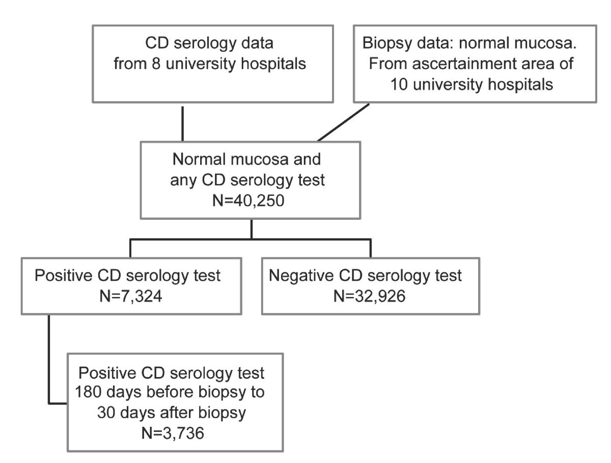 Symptoms and signs in individuals with serology positive for celiac disease  but normal mucosa | BMC Gastroenterology | Full Text