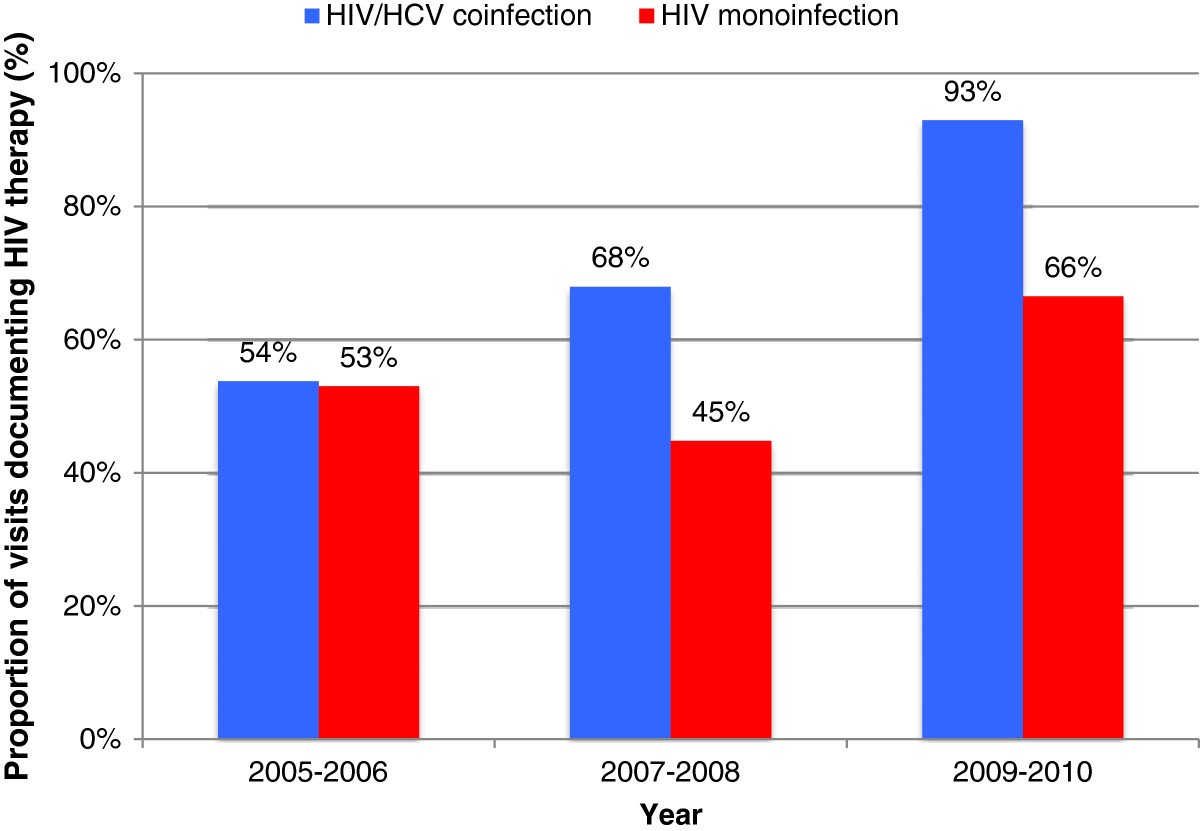 Discussion on this topic: HCV Admissions Rise While HIV Ones Fall, hcv-admissions-rise-while-hiv-ones-fall/