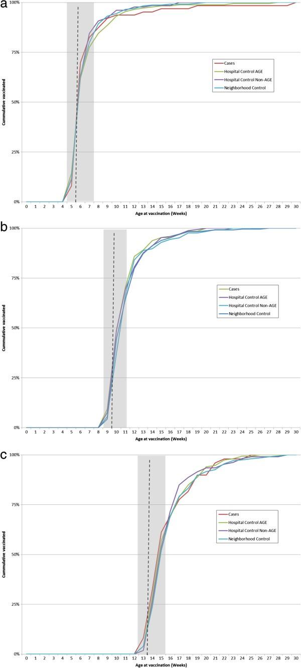 A Sham Case Control Study Of Effectiveness Dtp Hib Hepatitis B Vnvs Rear Power Window Switchesdiagram2jpg Figure 2