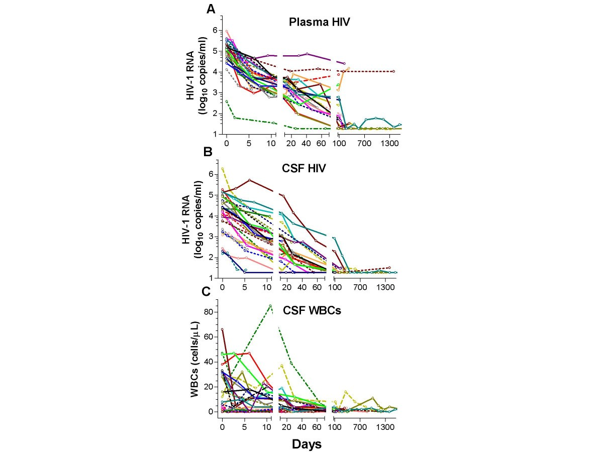 Cerebrospinal Fluid Hiv Infection And Pleocytosis Relation To An Electronic Scoreboard With The Above Ic 4033 Counter Circuit Figure 3