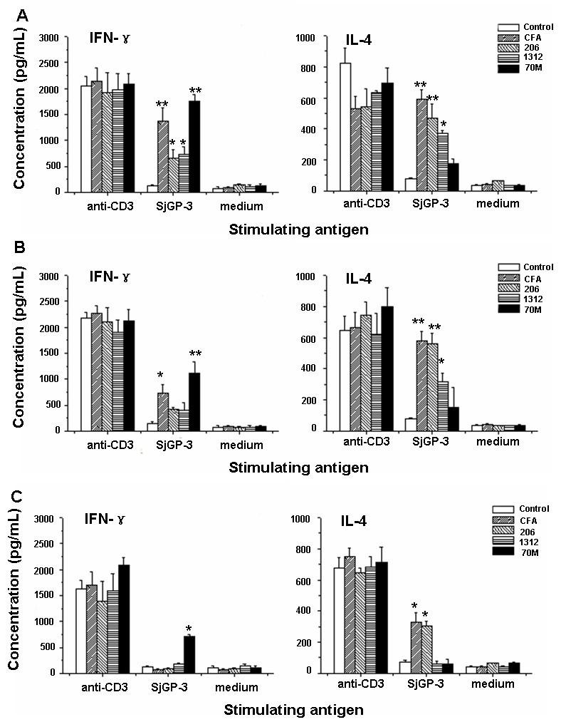 A schistosoma japonicumchimeric protein with a novel adjuvant figure 3 malvernweather Choice Image