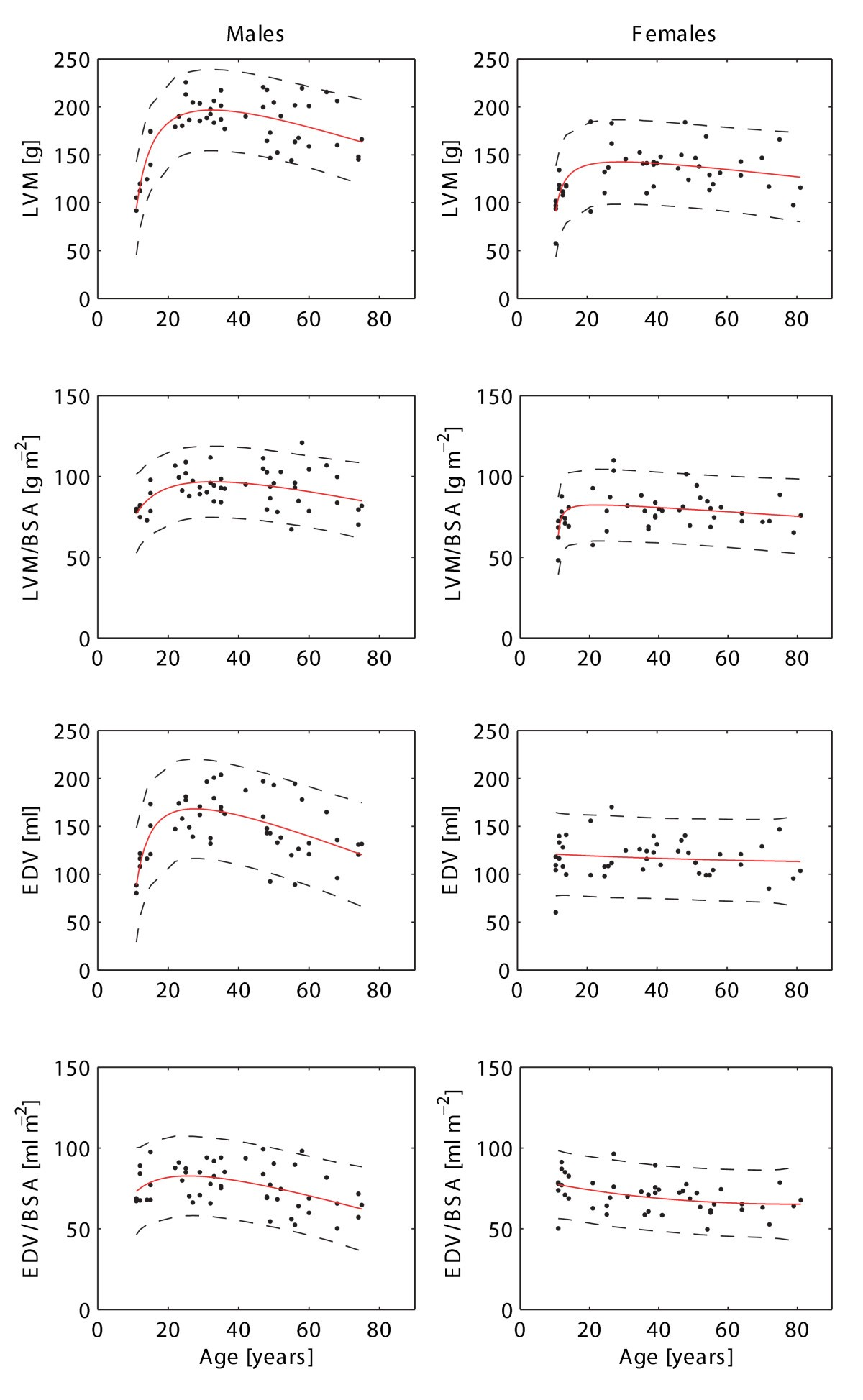 Age and gender specific normal values of left ventricular mass figure 2 nvjuhfo Gallery
