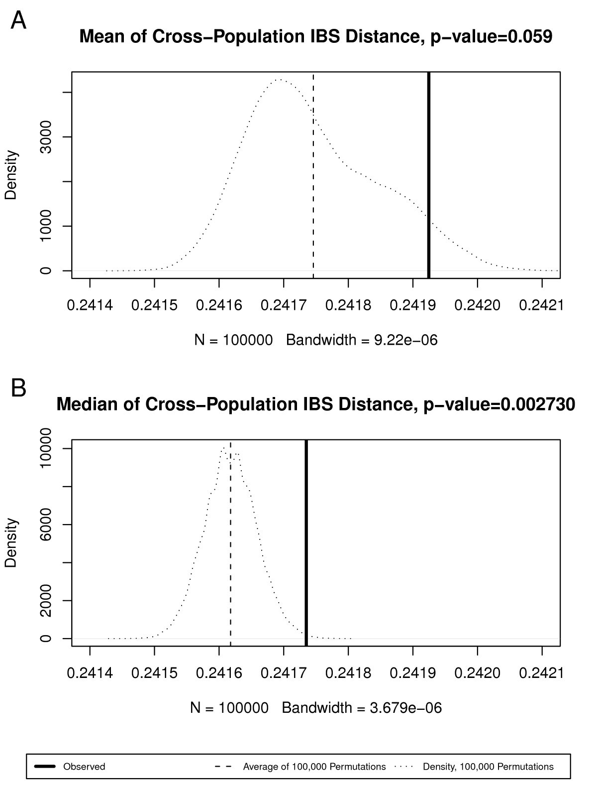 Population based study of genetic variation in individuals with