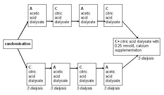 Citrate Vs Acetate Based Dialysate In Bicarbonate Haemodialysis