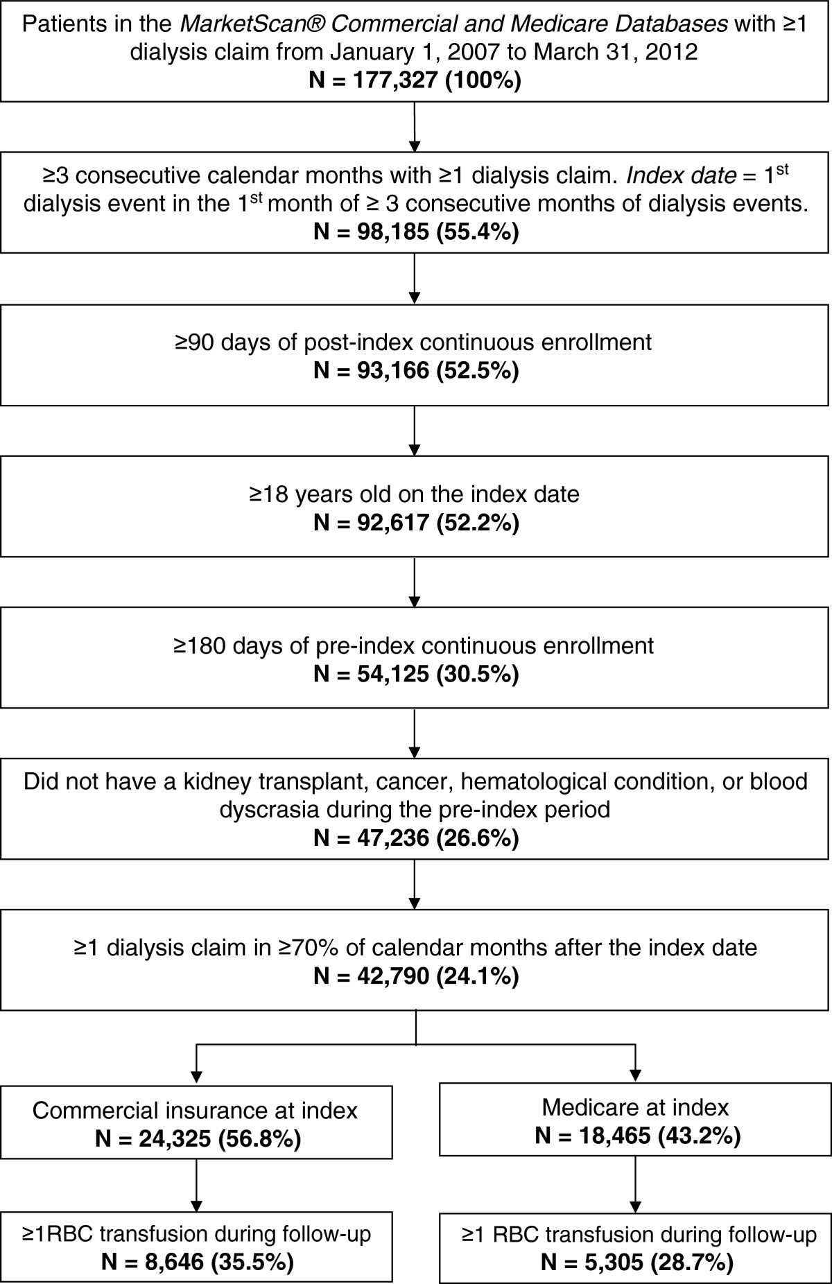 Red blood cell (RBC) transfusion rates among US chronic dialysis ...