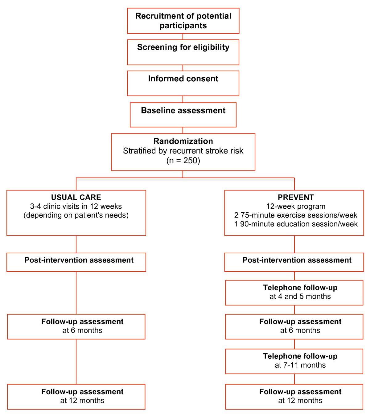 program of rehabilitative exercise and education to avert vascular