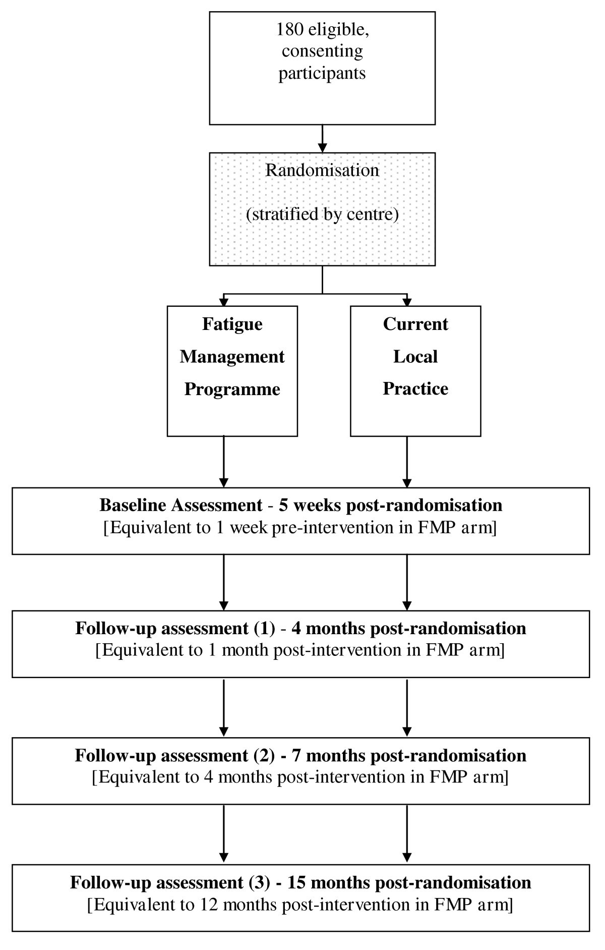 multi centre parallel arm randomised controlled trial to assess the rh bmcneurol biomedcentral com