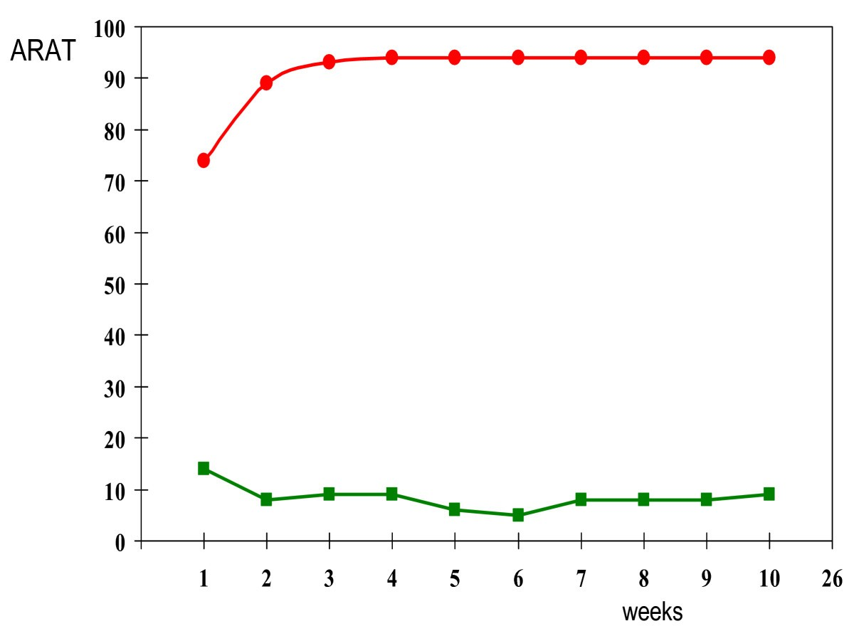 Impact Of Early Applied Upper Limb Stimulation The Explicit Stroke