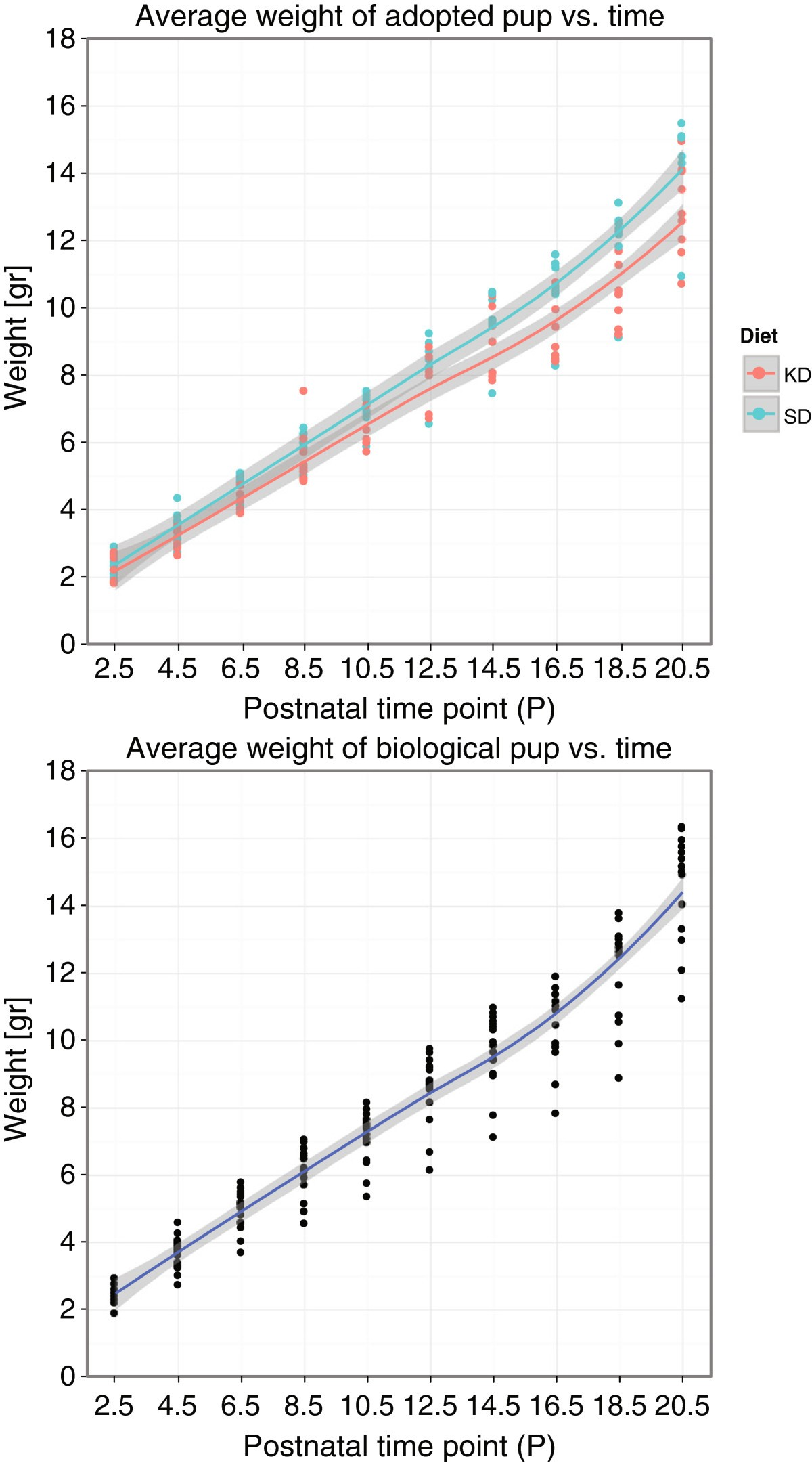 A Gestational Ketogenic Diet Alters Maternal Metabolic Status As 1983 Ford F 150 300 Wiring Diagram Physiological Growth Of Adopted Pups