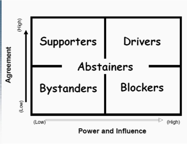 stakeholder analysis of sainsburys Sainsbury's staff appreciate retail therapy  • stakeholder pension  the same results as my colleagues making sainsburys more successful,why do i not get.