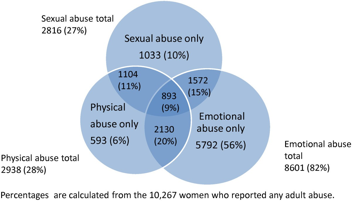 statistics of abusive relationships 2014
