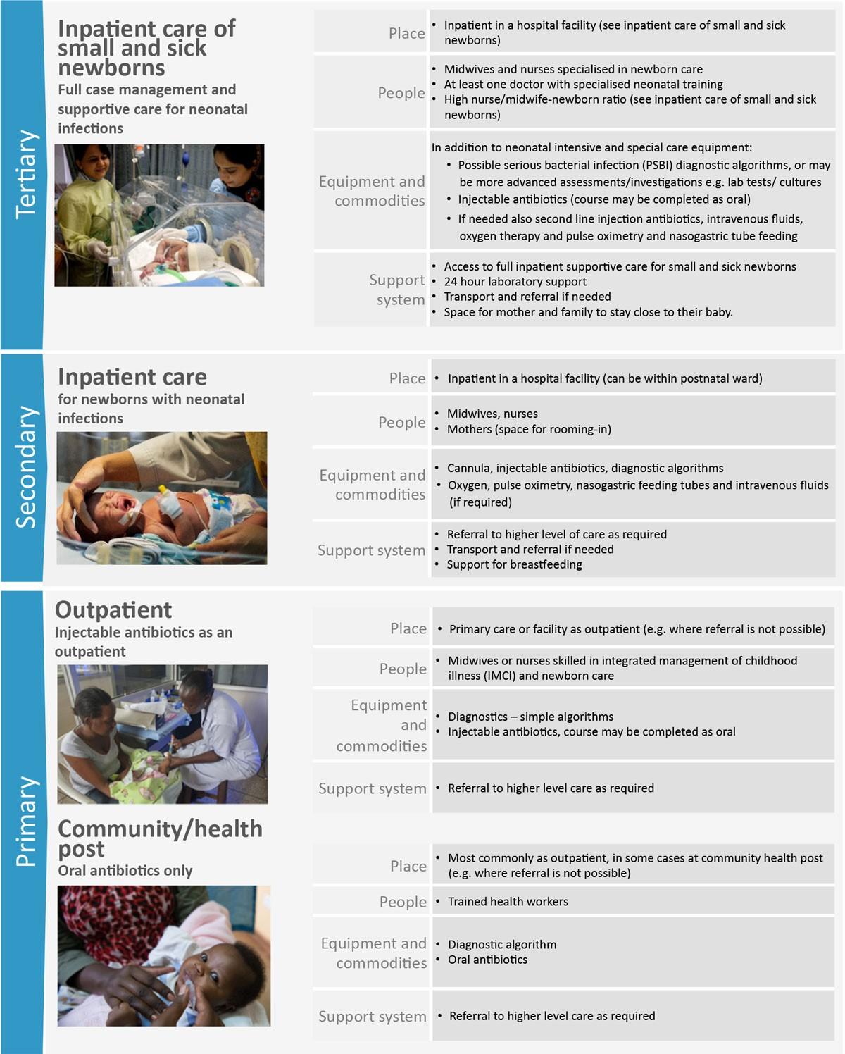 Treatment of neonatal infections: a multi-country analysis of health ...