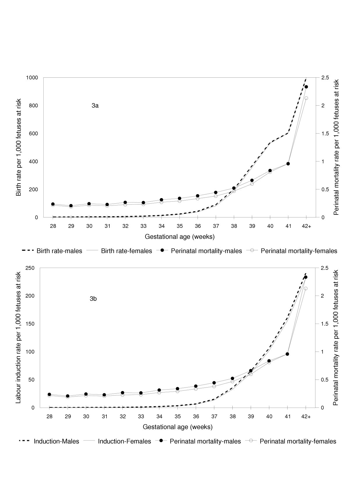 Customized Birth Weight For Gestational Age Standards Perinatal