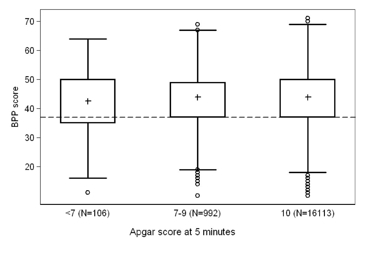 Association Of Apgar Score At Five Minutes With Long Term Neurologic