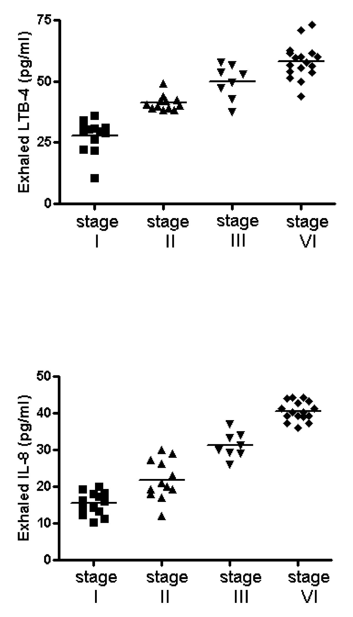 Neutrophilic Airways Inflammation In Lung Cancer The Role Of Exhaling Diagram Person Related Keywords Suggestions Figure 2