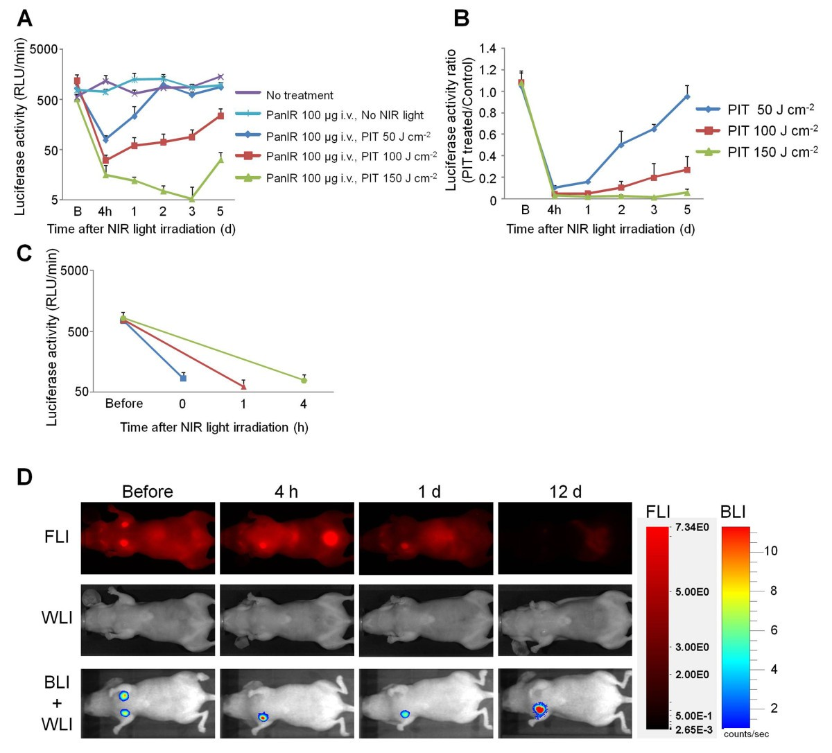 Immediate In Vivo Target Specific Cancer Cell Death After Near Silicon Bilateral Switch Figure 3