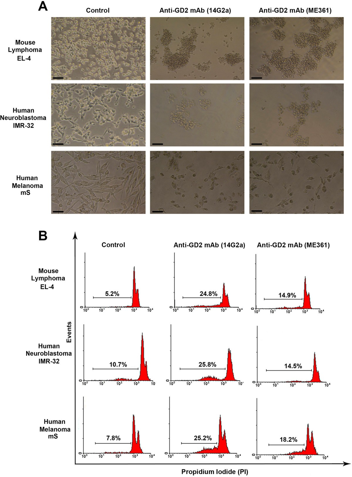 Ganglioside GD2 in reception and transduction of cell signal