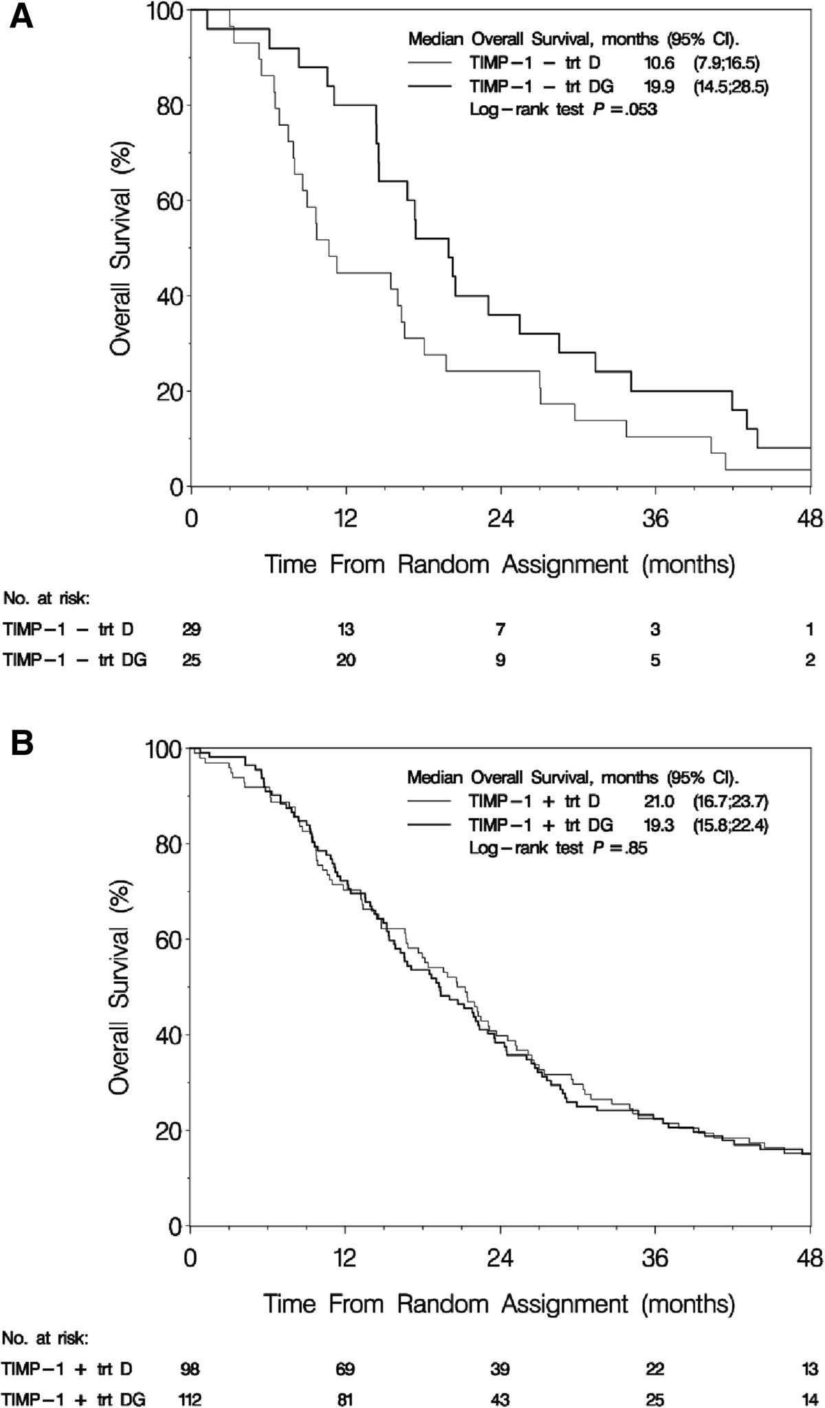 TIMP-1 and responsiveness to gemcitabine in advanced breast cancer