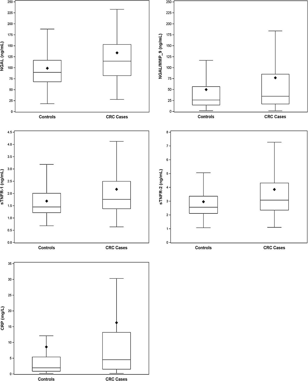 a case control study of pre operative levels of serum neutrophil