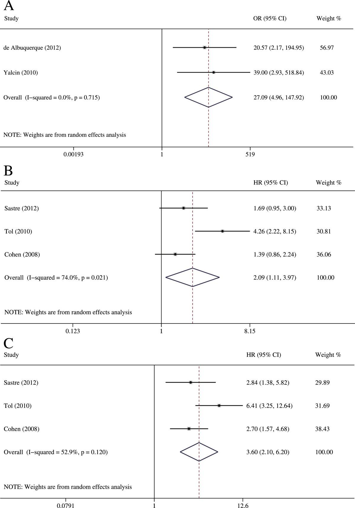 Relationship Between Circulating Tumor Cells And Tumor Response In
