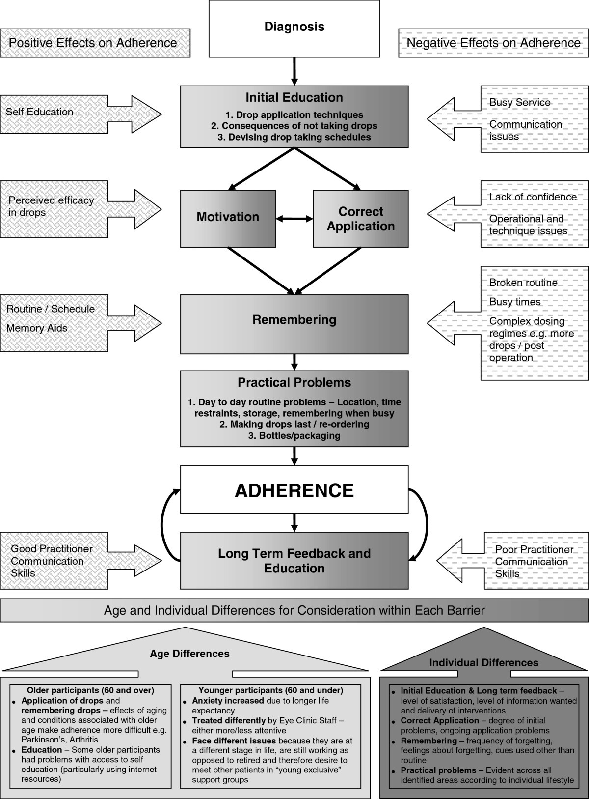 Protocol For A Randomised Controlled Trial To Estimate The Effects