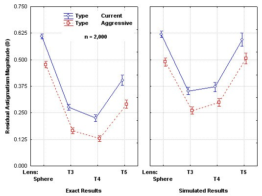 Monte Carlo simulation of expected outcomes with the AcrySof