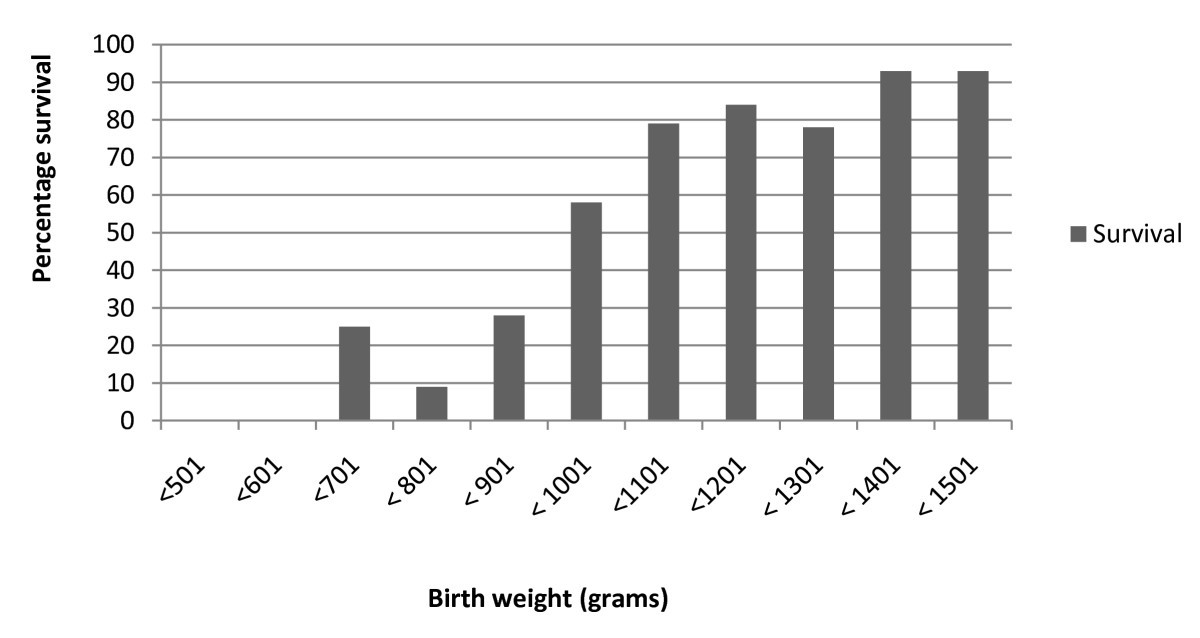 Determinants Of Survival In Very Low Birth Weight Neonates In A