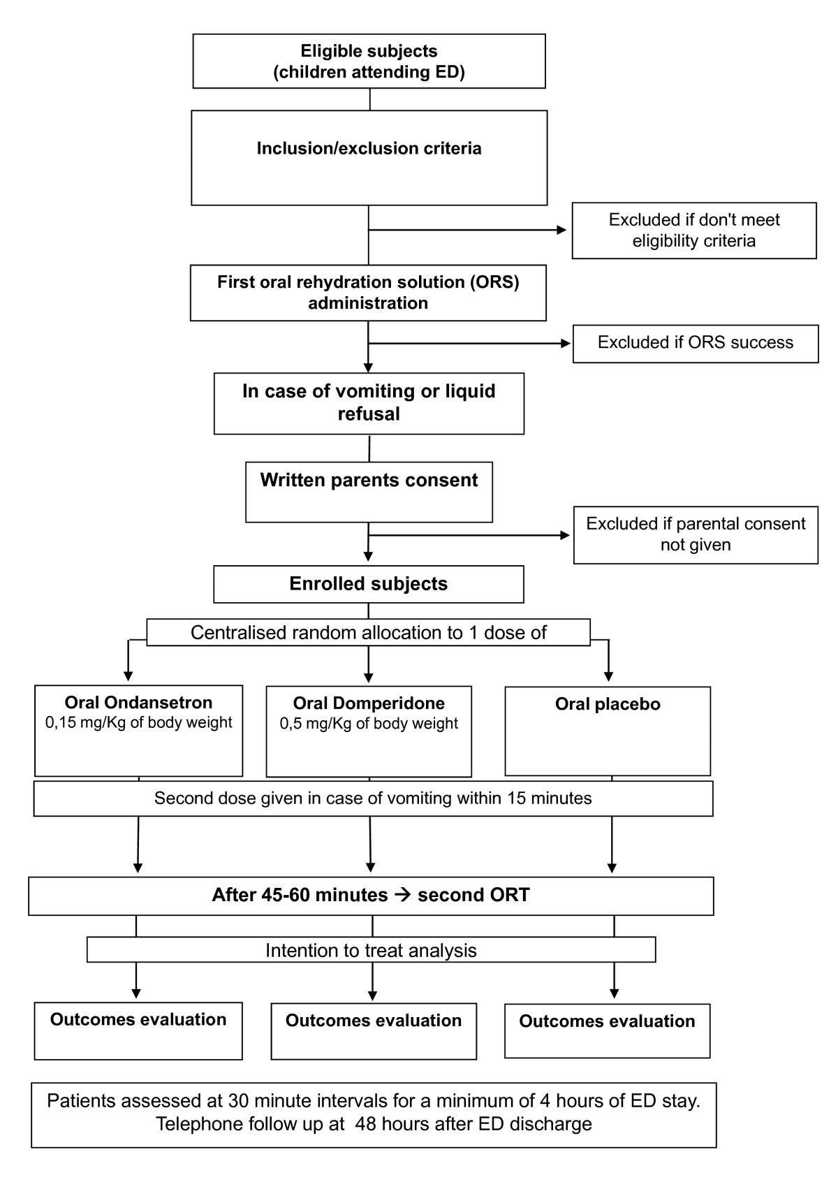 Oral Ondansetron Versus Domperidone For Symptomatic Treatment Of