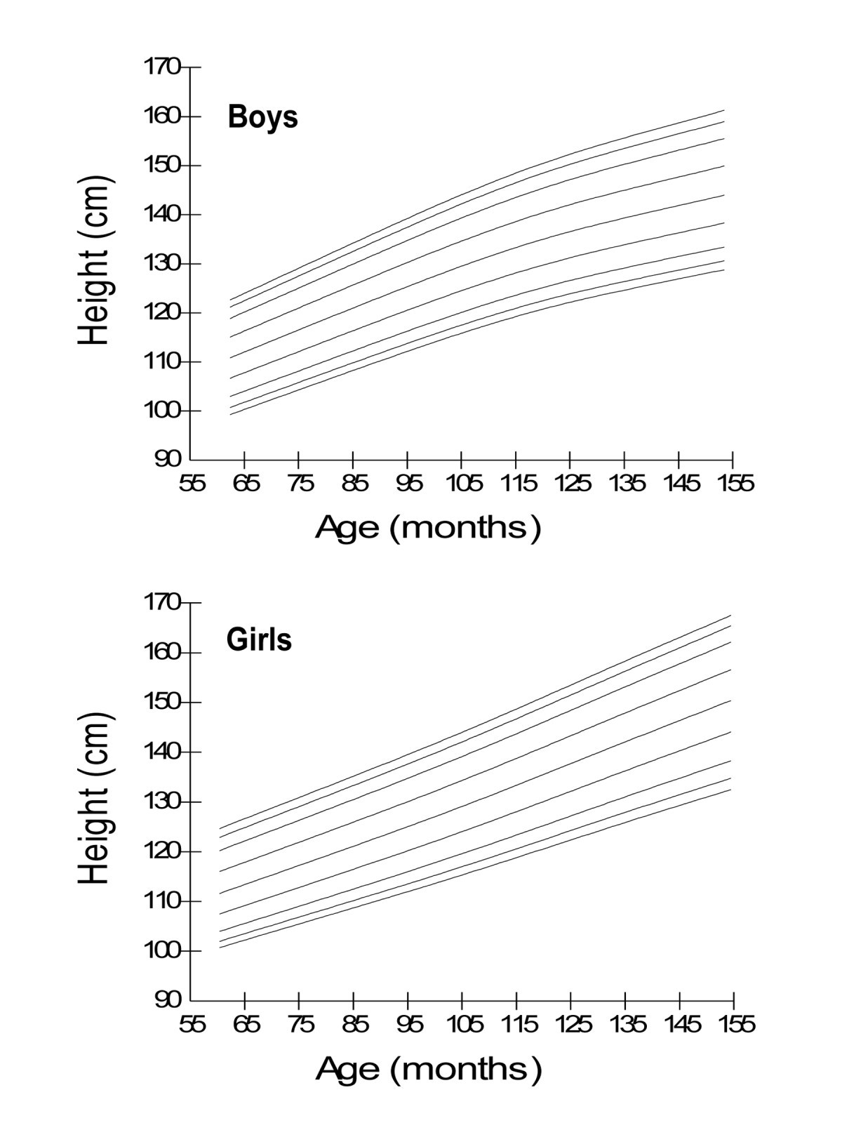 Height weight and bmi percentiles and nutritional status relative figure 1 geenschuldenfo Gallery