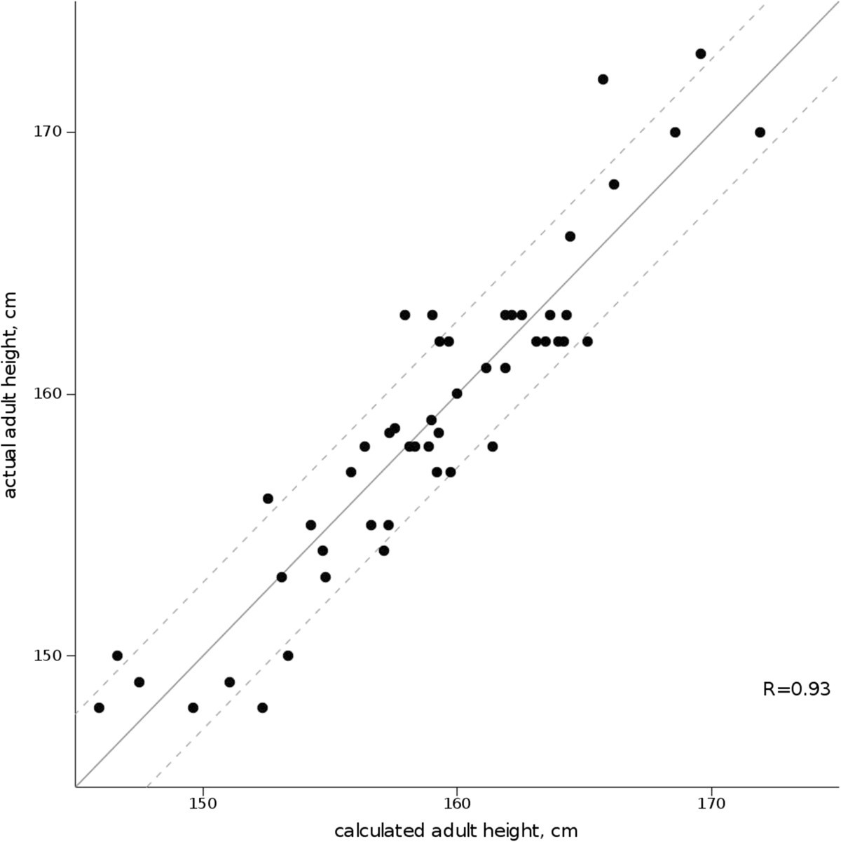 A mathematical model for predicting the adult height of girls with figure 2 nvjuhfo Gallery