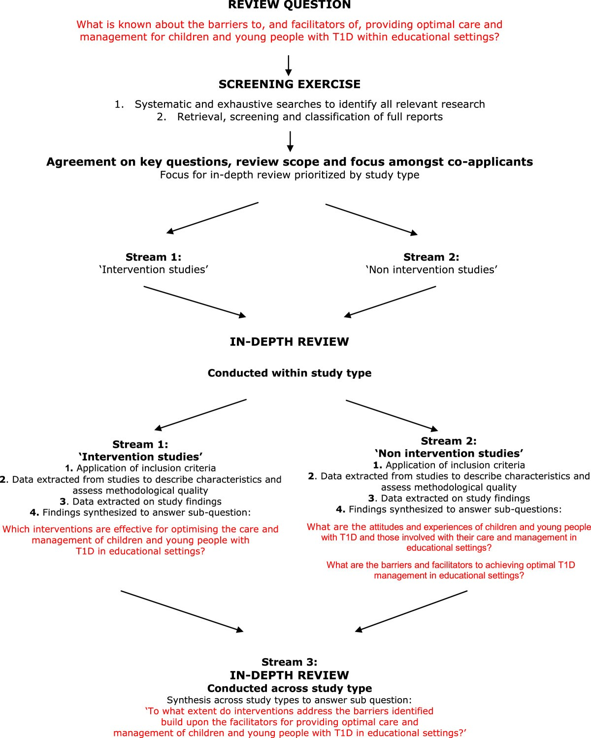 An Ongoing Struggle A Mixed Method Systematic Review Of