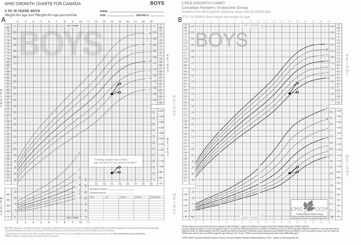 Extending world health organization weight for age reference curves figure 1 nvjuhfo Gallery