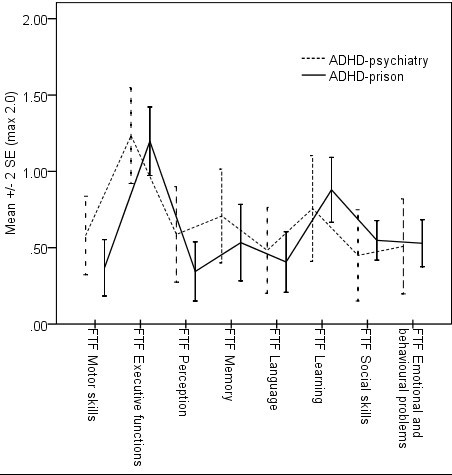 Attention Deficit Hyperactivity Disorder Adhd Among Longer Term