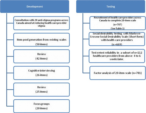The Development And Psychometric Properties Of A New Scale To