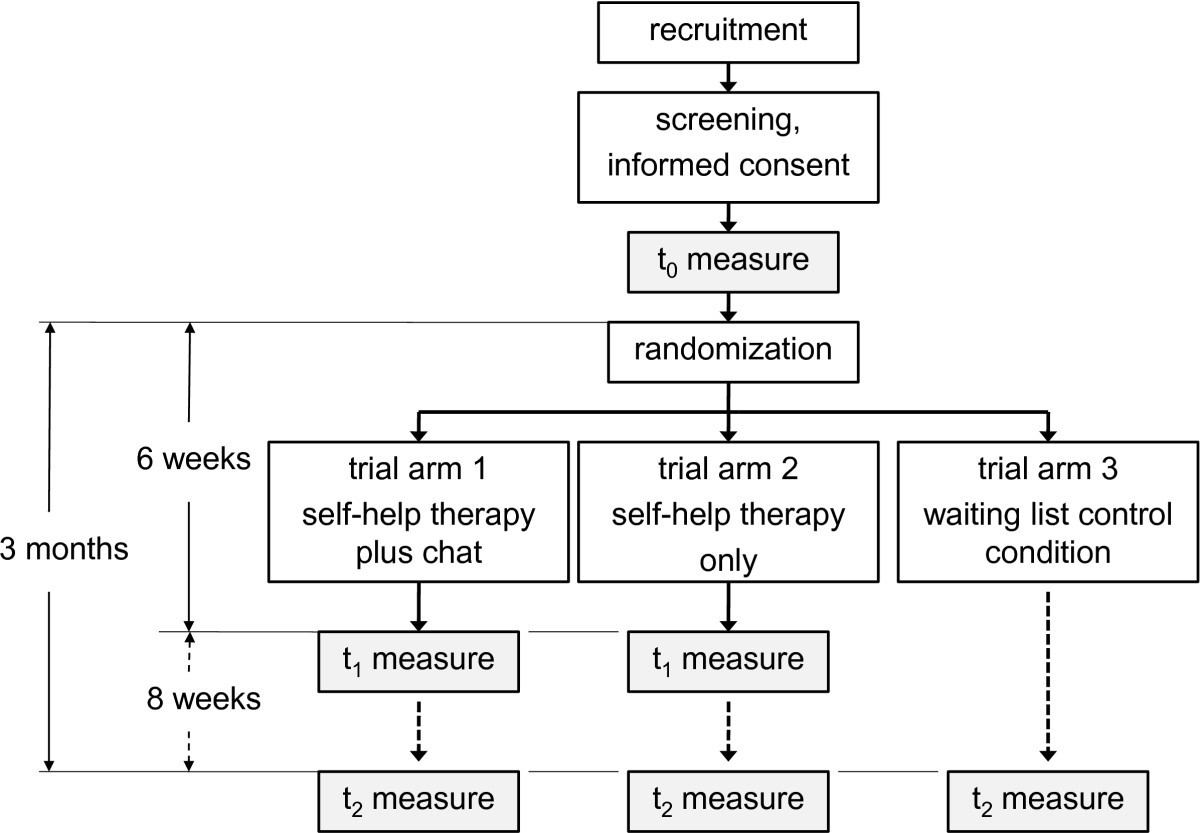 Can Reduce The Effects Of Chat Counseling And Web Based Self Help