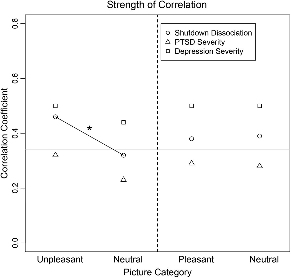 Rapid Emotional Processing In Relation To Trauma Related Symptoms As Schematic Of A Crude Ecg Circuit Figure 3