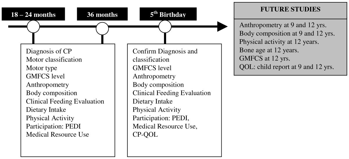 A Prospective Longitudinal Study Of Growth Nutrition And Sedentary