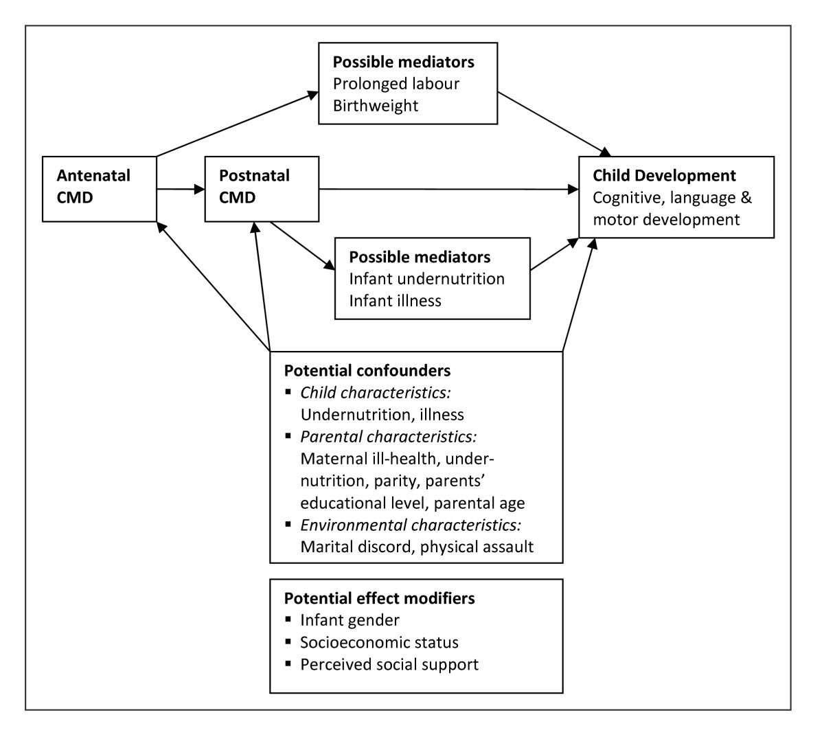 Maternal Common Mental Disorders And Infant Development In Ethiopia 2010 Town Country 3 8 Engine Diagram Potential Confounders Mediators Effect Modifiers