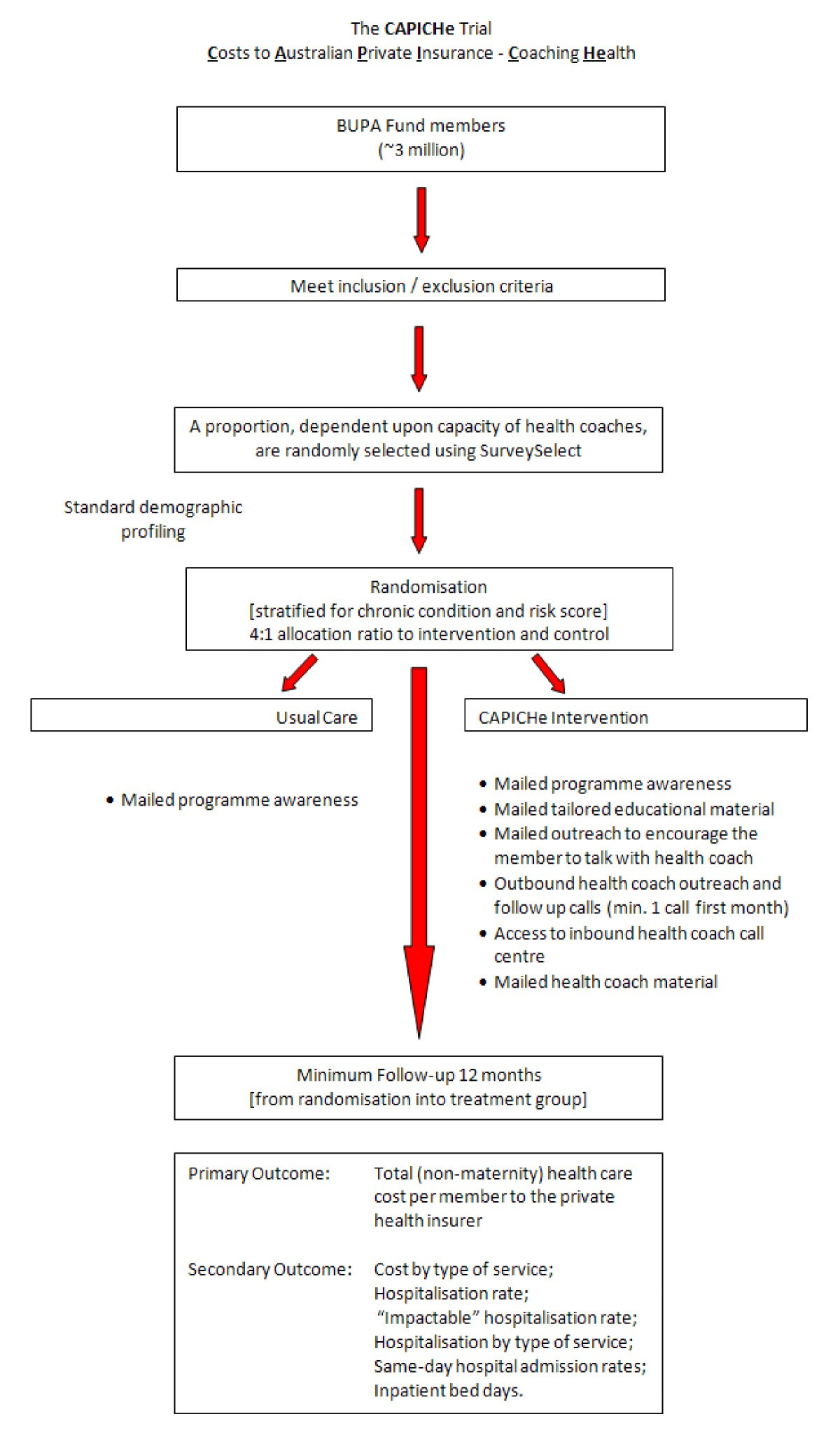 The Impact Of Populationbased Disease Management Services For - Chronic disease management care plan template