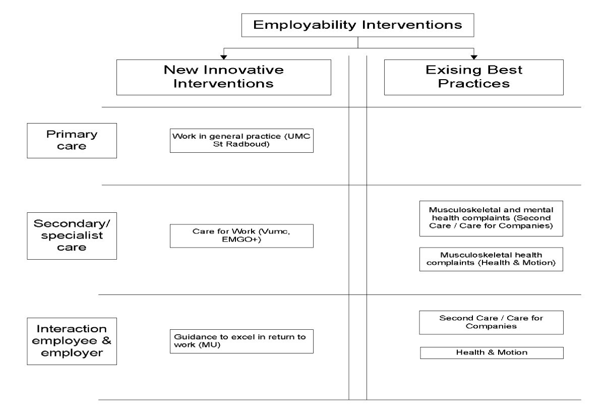Design Of A Trial Based Economic Evaluation On The Cost