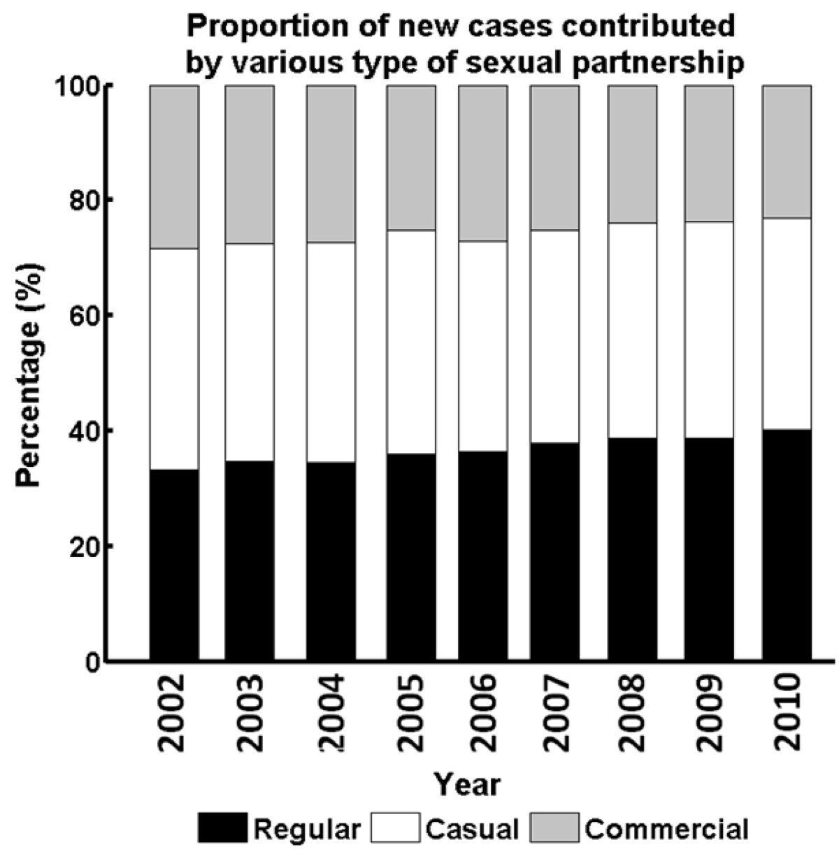 risky sexual behavior in the article sexual behaviors and partner characteristics by sexual identity Sexual development and behaviors of  sexual behavior, and sexual identity may or  with early adolescent sexual behavior and sexually risky behaviors.